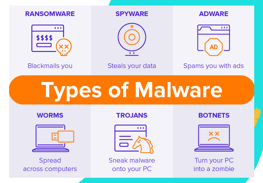 Types Of Malware And How To Identify Them
