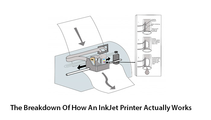 The Breakdown Of How An InkJet Printer Actually Works